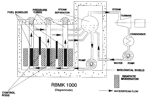 chernobyl nuclear